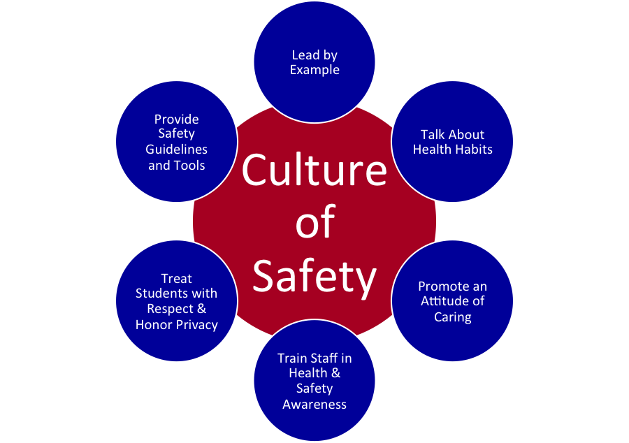 bar fit out guidelines for health and safety